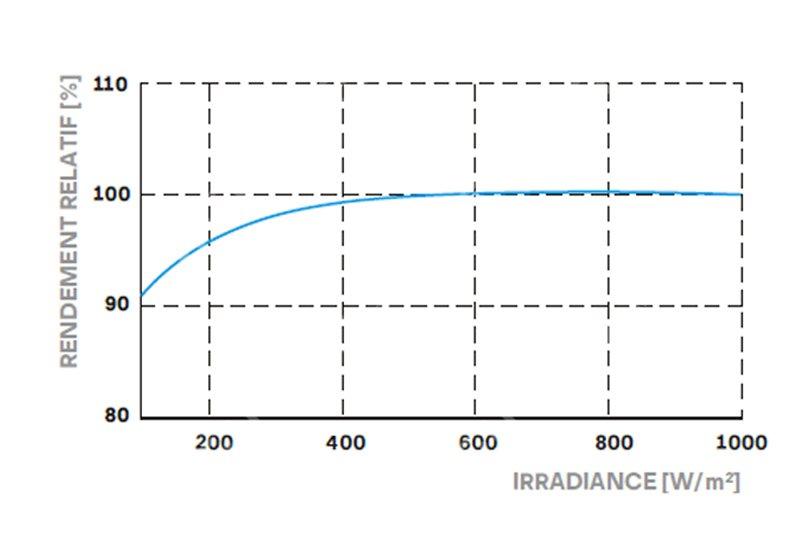 IMG-graphique-Panneau-Q-cell-G6-335-Full
